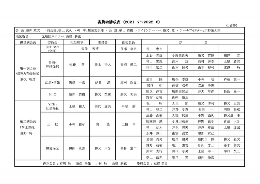 2021年〜2022年 各委員会構成表(PDF:76KB)