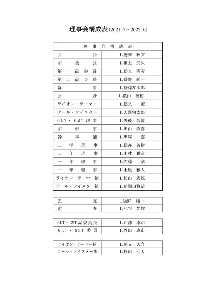 2021年〜2022年 理事会構成表(PDF:44KB)